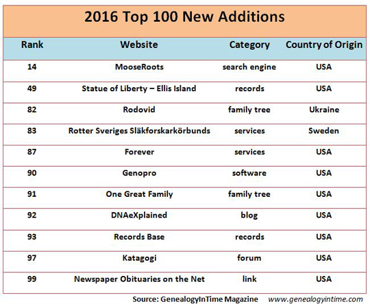 top 100 new additions for 2016