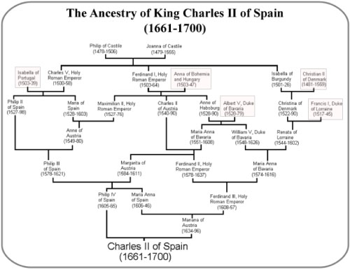 Charles II family tree