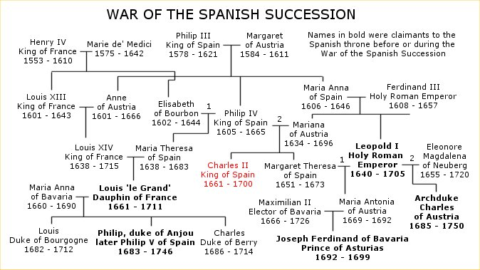 War of the Spanish Succession family tree