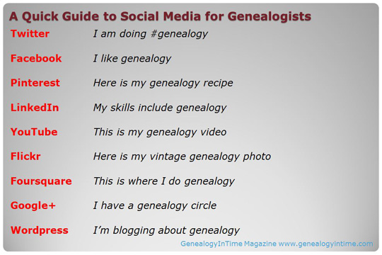 a quick guide to social media for genealogists