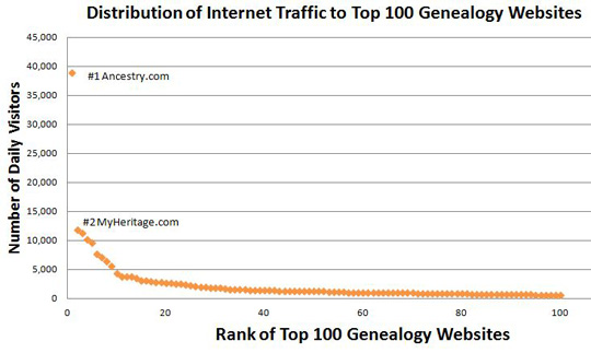 distribution of genealogy internet traffic