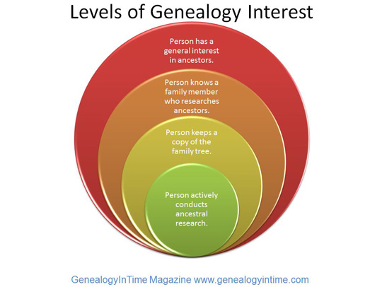 genealogy level of interest