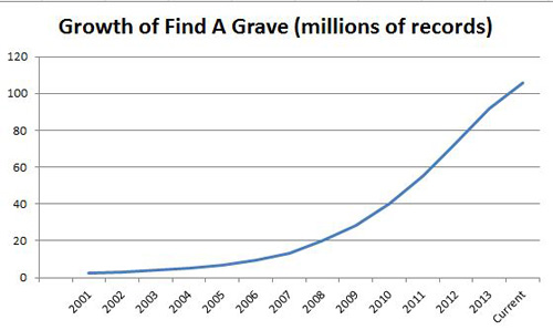 growth of Find A Grave