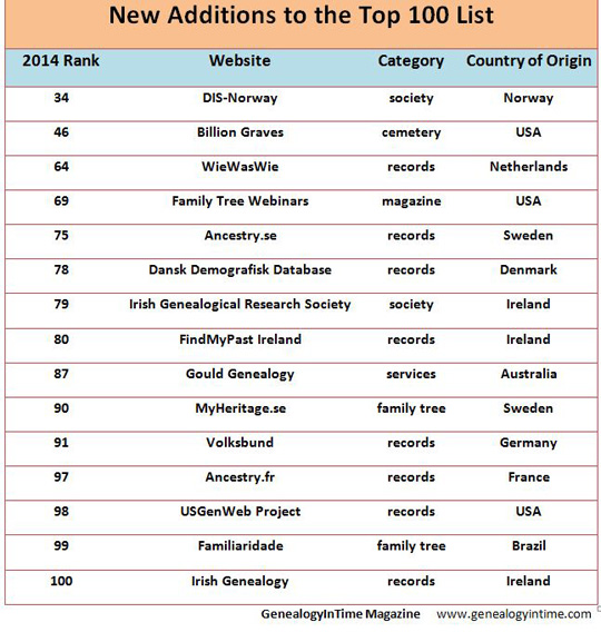 new additions to top 100 in 2014