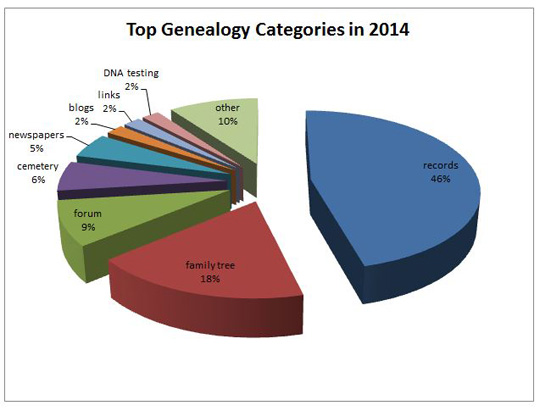 top genealogy categories 2014
