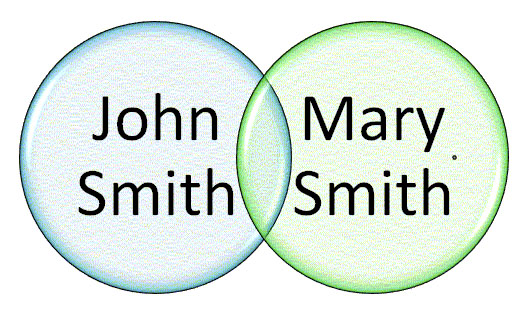 genealogy venn diagram